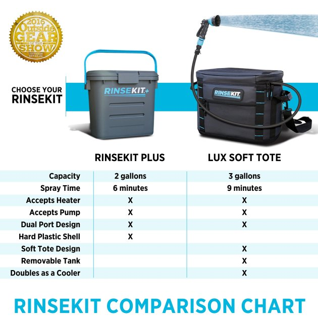 RinseKit-Comparsion-Chart-2018_cd5861c9-6469-43c3-b387-c54126d08aee.jpg